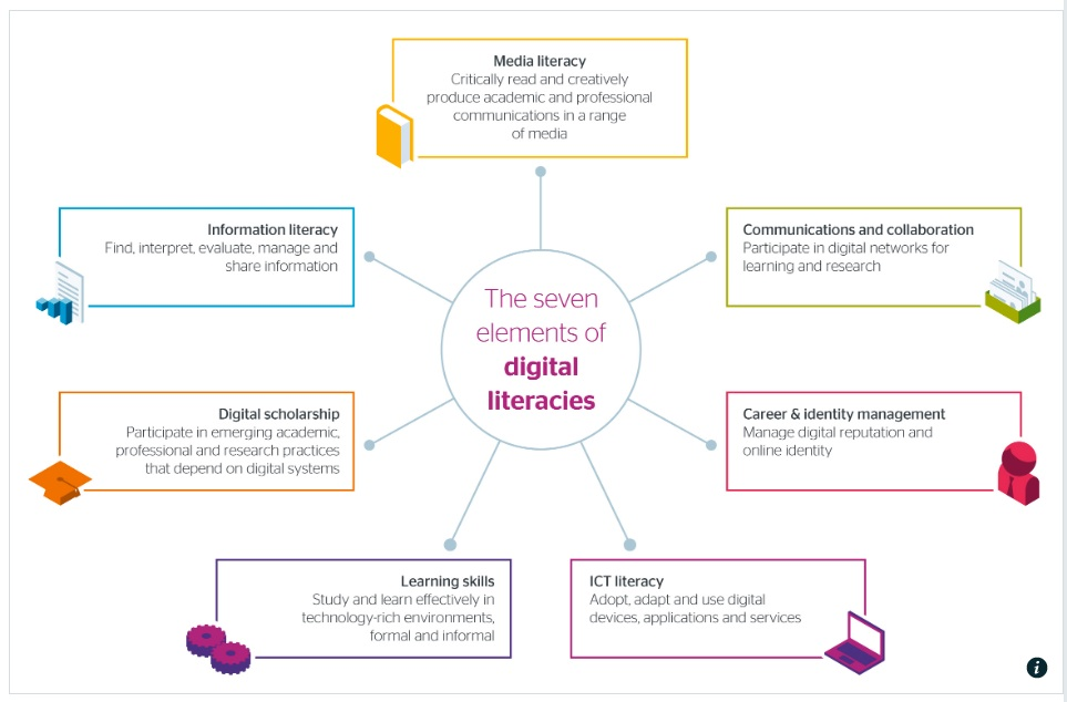 7 elements of diglit
