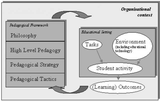 andragogy effective teaching philo Try out a teaching/learning strategy and share results andragogy humanistic classroom within this philo-sophical framework.